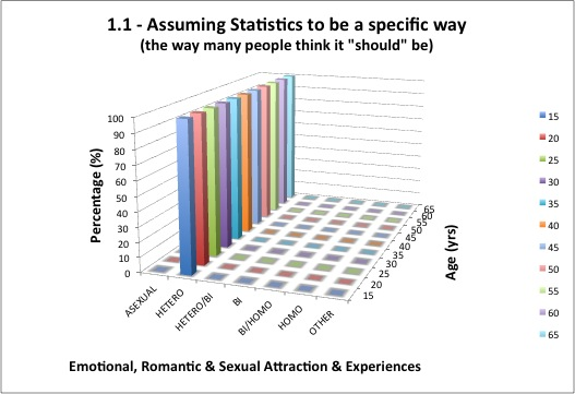 1.1 - Emotional, Romantic, Sexual Attraction & Experiences