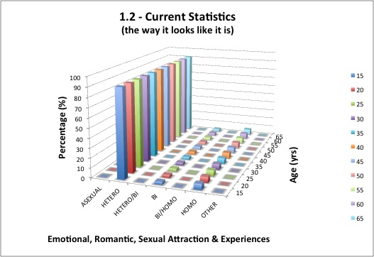1.2 - Emotional, Romantic, Sexual Attraction & Experiences