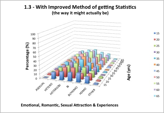 1.3 - Emotional, Romantic, Sexual Attraction & Experiences